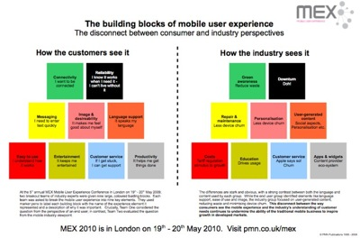 The building blocks of mobile user experience and the disconnect between consumer and industry perspectives...