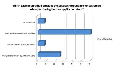 Which payment method provides the best user experience for customers when purchasing from an application store?  Click for full-size PDF version...