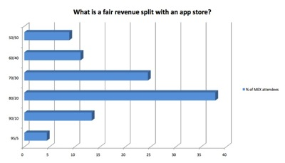 What is a fair revenue split for app stores?  Click for full-size PDF version...
