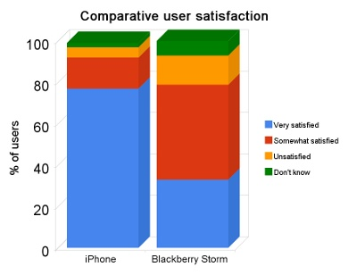 Comparative user satisfaction between iPhone and Blackberry Storm