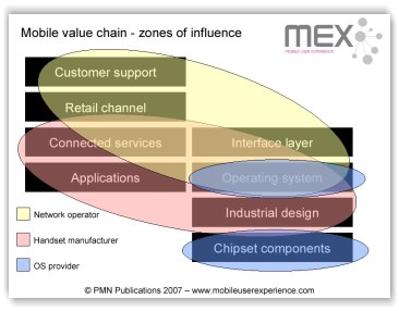 Mobile value chain - zones of influence