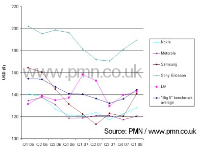Average selling price (ASP) in the handset industry Q1 2006 - Q1 2008.  Click image for larger version...